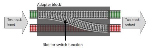 Bind adapter