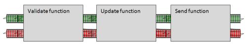 Opaque functions