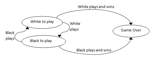 State transition diagram: Chess game