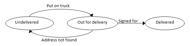 State transition diagram: Package Delivery