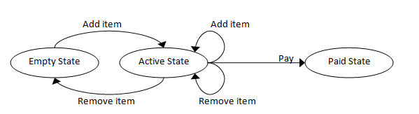 State transition diagram: Shopping Cart