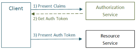 Simplified authentication
