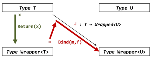 diagram of bind