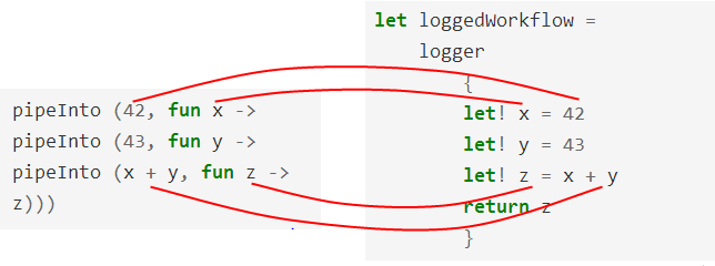 computation expression: logging