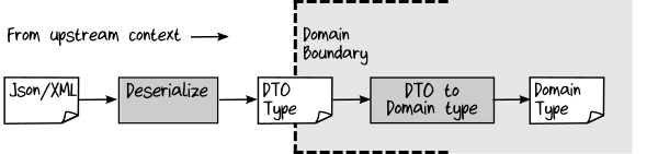 DTO from outside bounded context being deserialized to a domain object