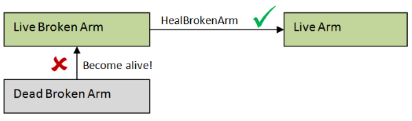 Can't create live broken arm directly