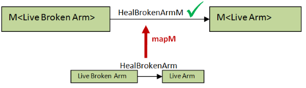 mapM with heal