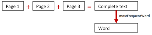 mostFrequentWord via adding pages