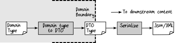 domain object to DTO outside bounded context using serialization