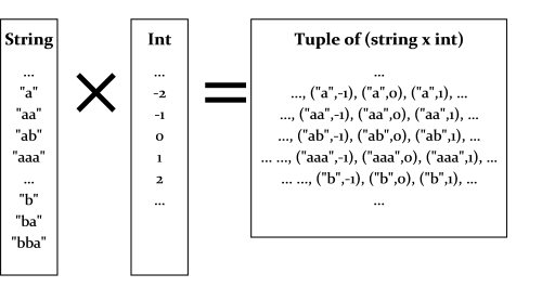 string*int tuple