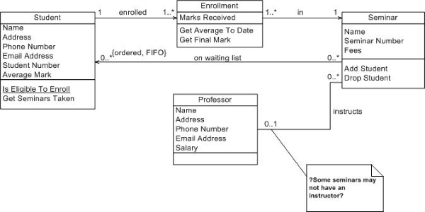 Contoh Domain Model Class Diagram Electrical Wiring Diagram