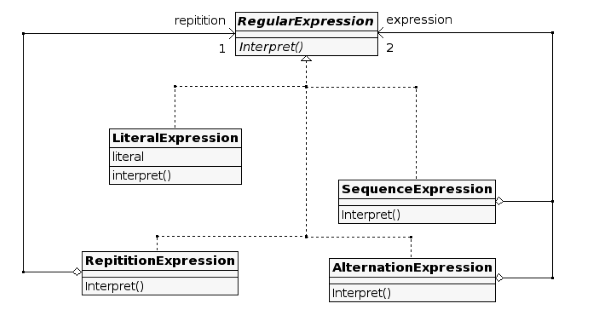 We dont need no stinking uml diagrams f for fun and profit heres the uml diagram ccuart Image collections